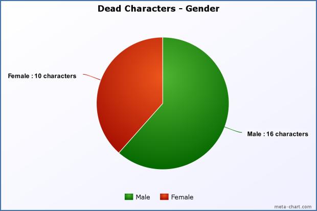 Dead Characters Gender